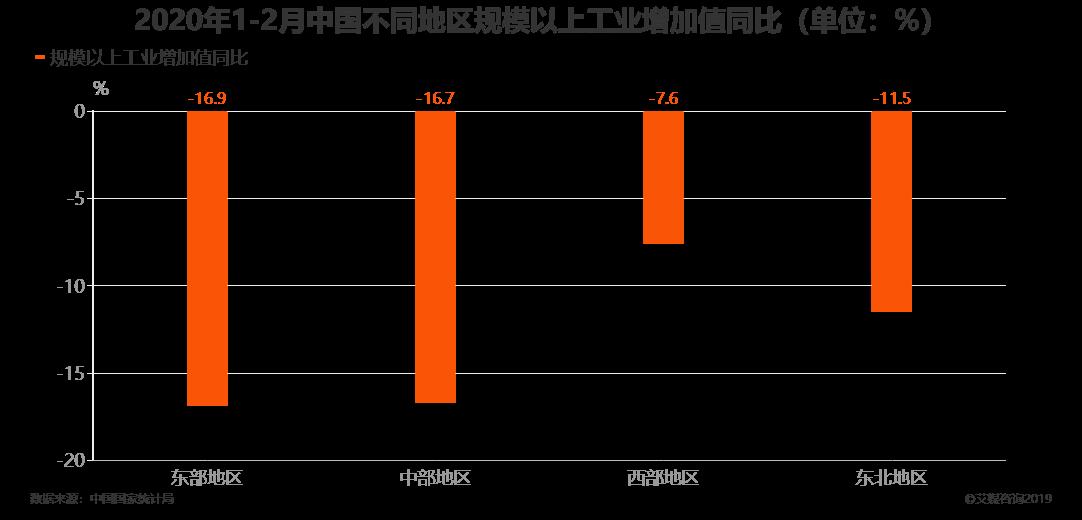 2020年1-2月中国不同地区规模以上工业增加值同比(单位:%)
