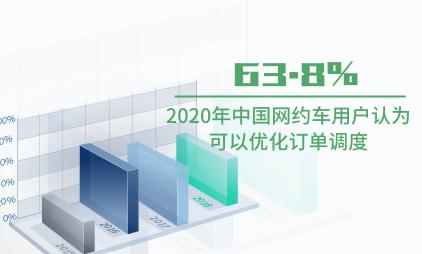 网约车行业数据分析:2020年中国63.8%网约车用户认为可以优化订单调度