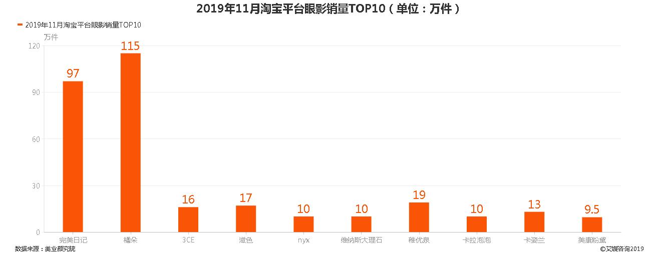 2019年11月淘宝平台眼影销量TOP10