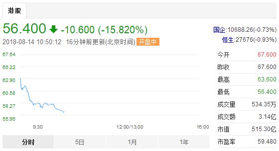 斥资155亿!阅文集团拟全资收购新丽传媒,受收购和财报影响股价暴跌超15%