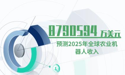 机器人行业数据分析:预测2025年全球农业机器人收入为8790594万美元