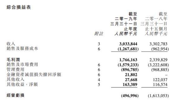 财报解读|阿里影业2019财年亏损收窄近10亿,互联网宣发首次盈利