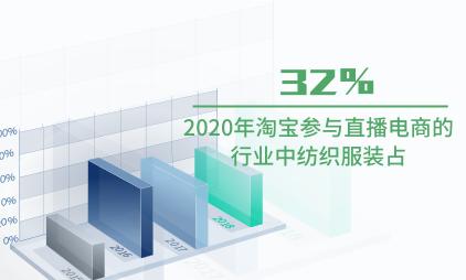 直播电商行业数据分析:2020年淘宝参与直播电商的行业中纺织服装占32%