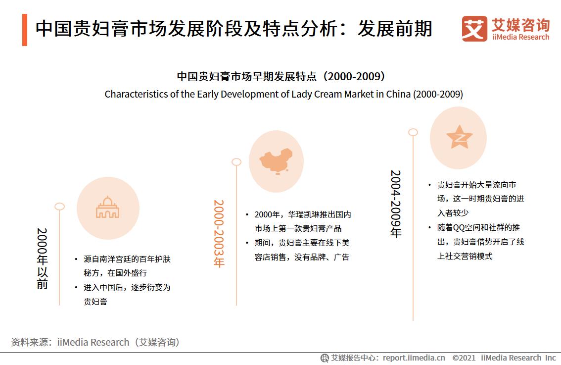 中国贵妇膏市场发展阶段及特点分析:发展前期
