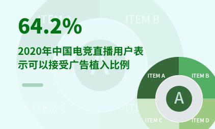 电竞行业数据分析:2020年中国64.2%电竞直播用户表示可以接受广告植入