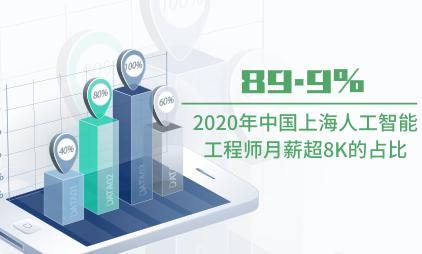 人工智能行业数据分析:2020年中国上海近九成人工智能工程师月薪超8K