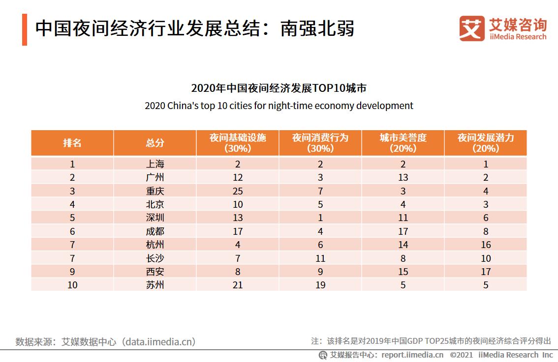 中国夜间经济行业发展总结:南强北弱