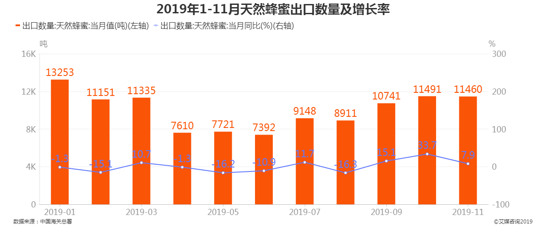 2019年1-11月中国天然蜂蜜出口数量及增长率