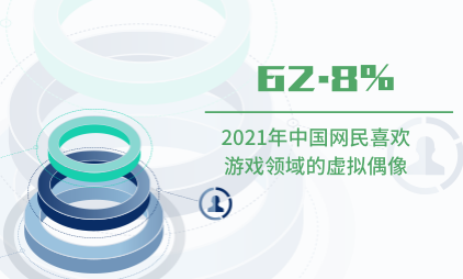 虚拟偶像行业数据分析:2021年62.8%中国网民喜欢涉及游戏领域的虚拟偶像