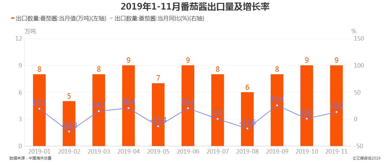 2019年1-11月中国番茄酱出口量及增长率