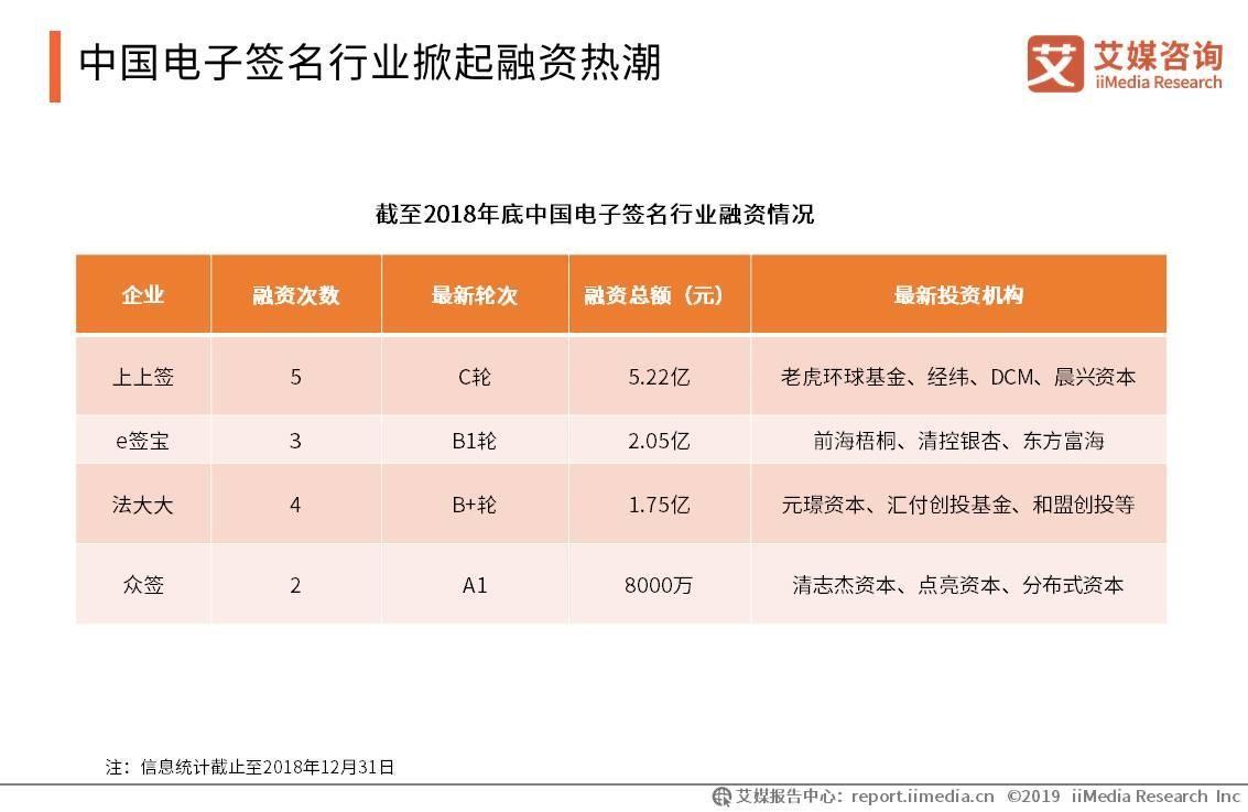 中国电子签名行业掀起融资热潮