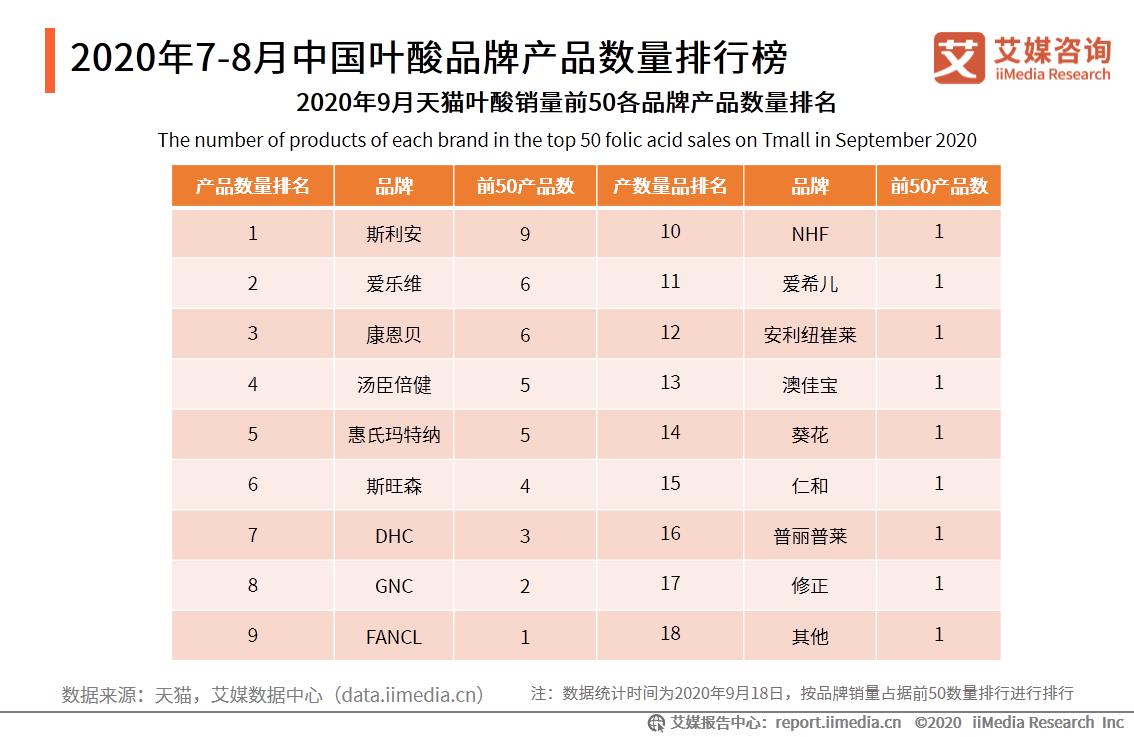 2020年7-8月中国叶酸品牌产品数量排行榜