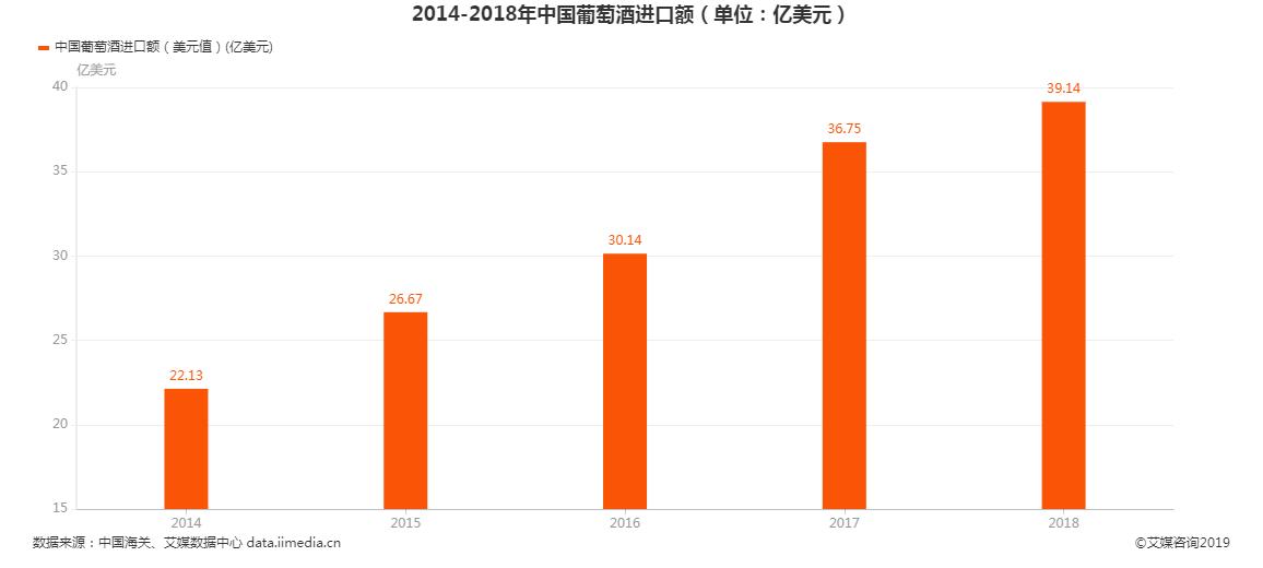 2018年中国葡萄酒进口额为39.14亿美元