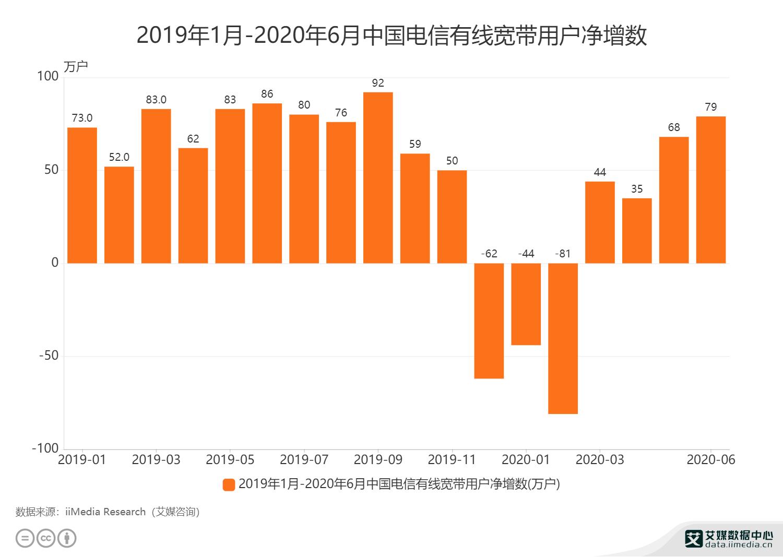 2019年1月-2020年6月中国电信有线宽带用户净增数