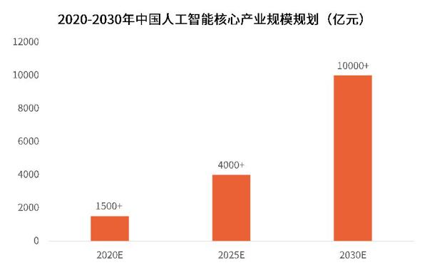 华为联手腾讯发展智能手表新功能 人工智能行业研究报告