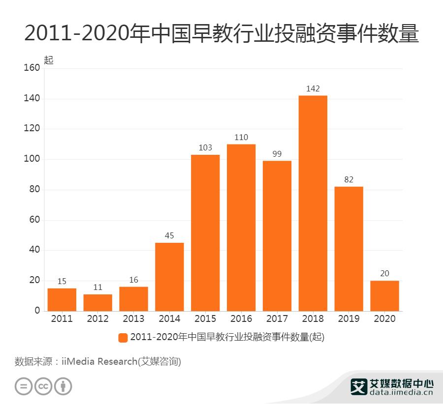 2011-2020年中国早教行业投融资事件数量
