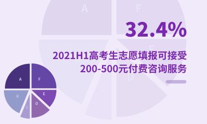 高考行业数据分析:2021H1中国32.4%高考生志愿填报可接受200-500元付费咨询服务