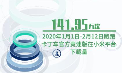 游戏行业数据分析:1月1日-2月12日跑跑卡丁车官方竞版在小米平台下载量为141.95万次