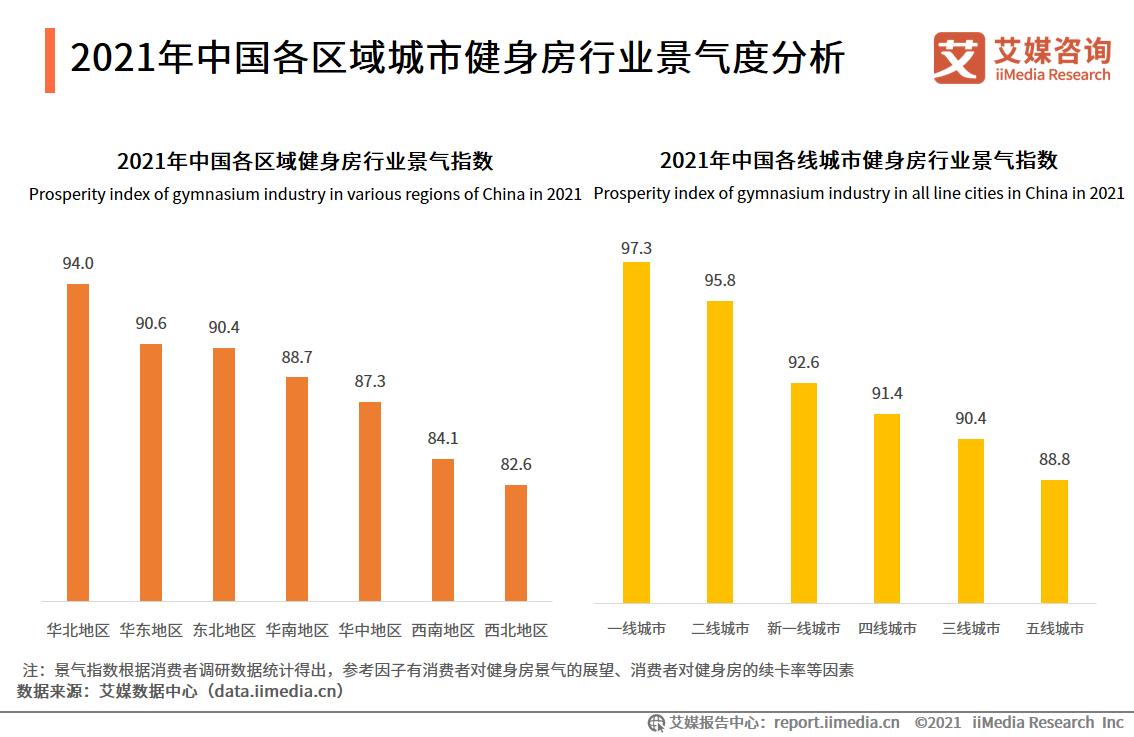 2021年中国各区域城市健身房行业景气度分析