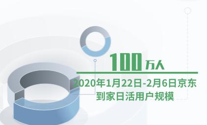 生鲜电商行业数据分析:2020年1月22日-2月6日京东到家日活用户规模突破100万