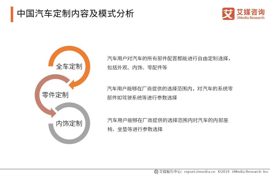 中国汽车定制内容及模式分析