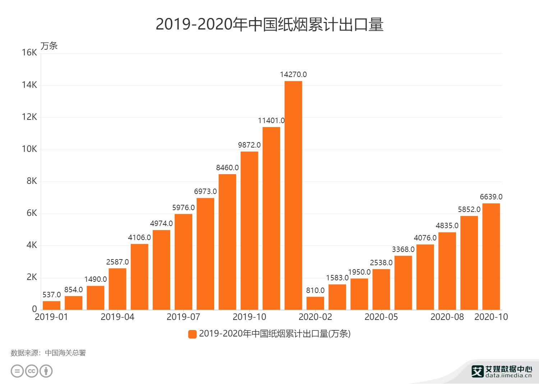 2019-2020年中国纸烟累计出口量