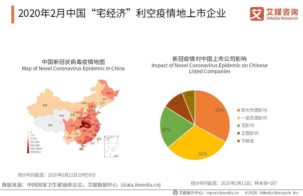 """2020年2月中国""""宅经济""""利空疫情地上市企业"""