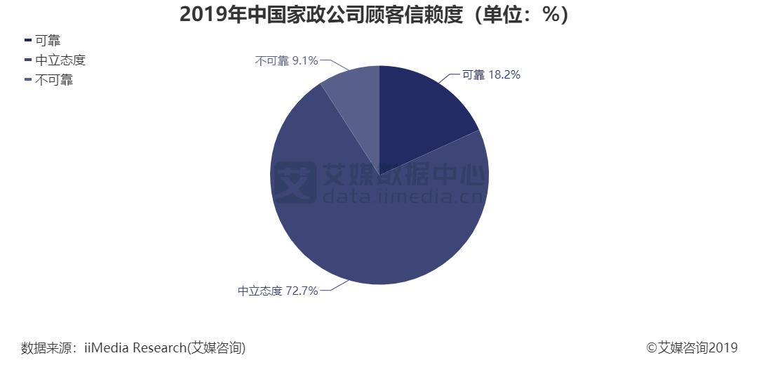 2019年中国家政公司顾客信赖度(单位:%)