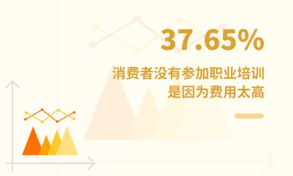 培训行业数据分析:2021年中国37.65%消费者没有参加职业培训是因为费用太高