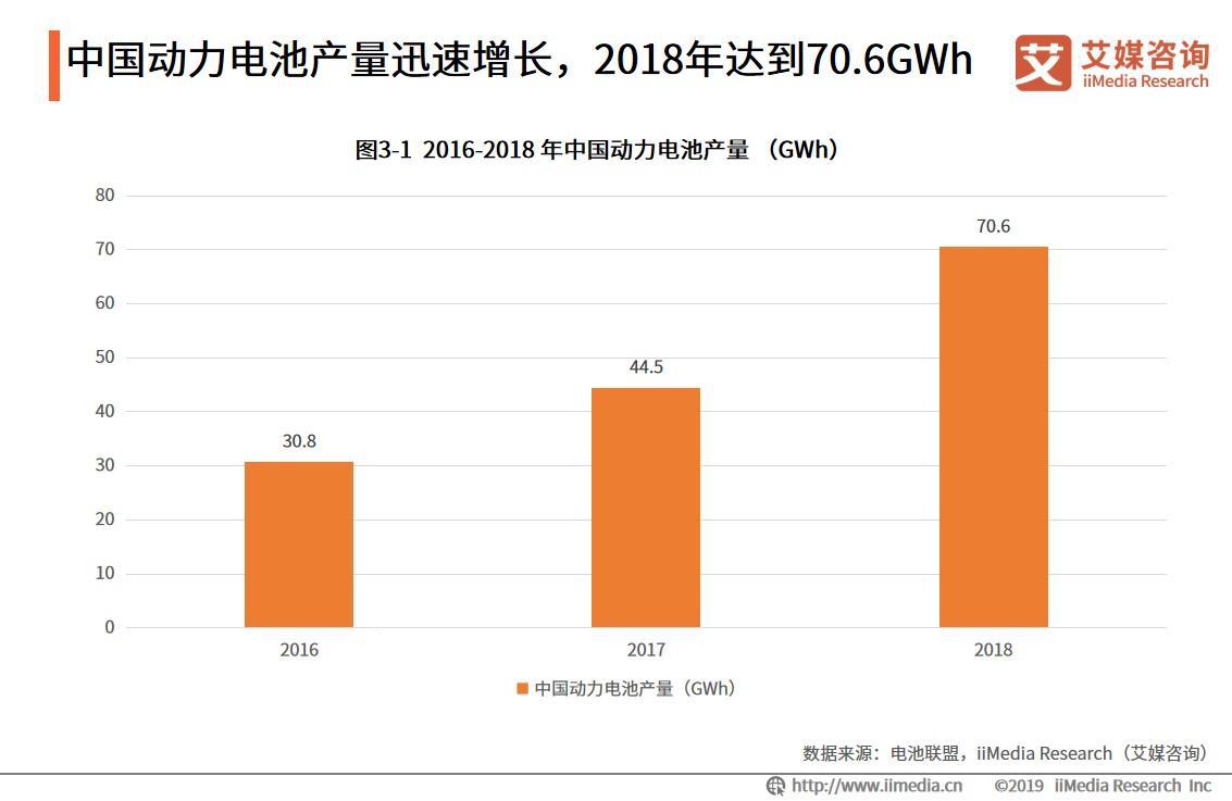 中国动力电池产量迅速增长,2018年达到70.6GWh