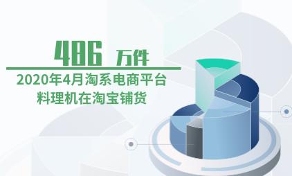 电商行业数据分析:2020年4月淘系电商平台料理机在淘宝铺货486万件