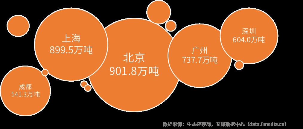 2019中国垃圾分类发展现状及前景分析