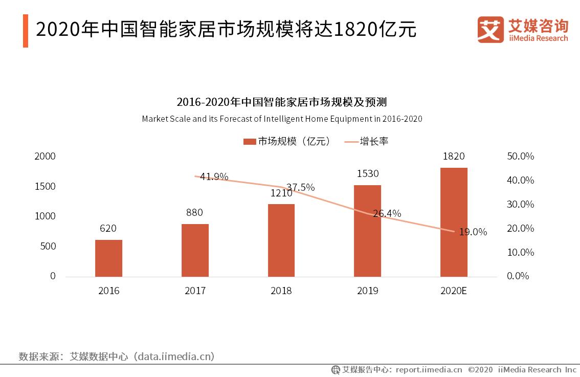 2020年中国智能家居市场规模将达1820亿元