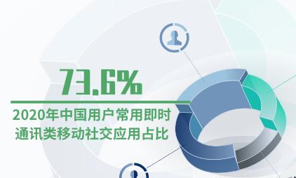 移动社交行业数据分析:2020年中国73.6%用户常用即时通讯类移动社交应用