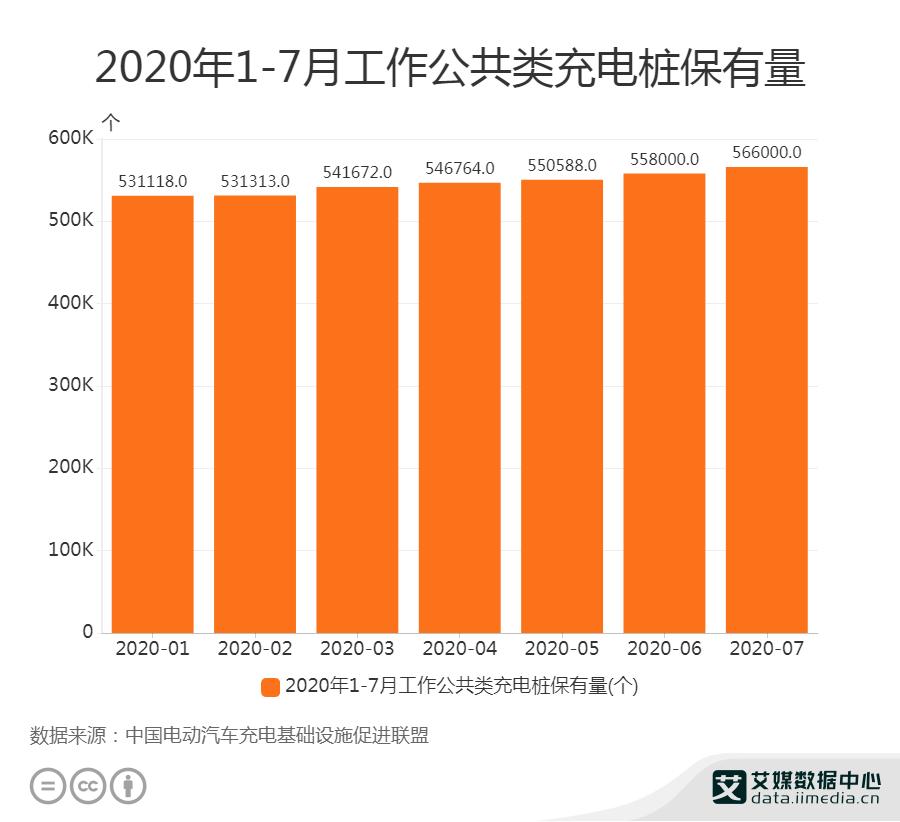 2020年1-7月工作公共类充电桩保有量