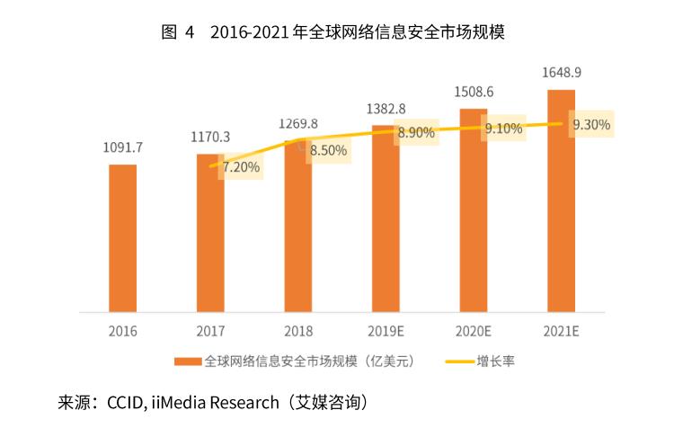 2018年全球网络信息安全市场整体规模达到了1269.8亿美元