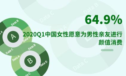 颜值经济行业数据分析:2020Q1中国64.9%女性愿意为男性亲友进行颜值消费