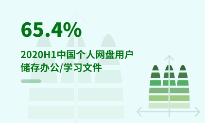 云储存行业数据分析:2020H1中国65.4%的个人网盘用户储存办公/学习文件