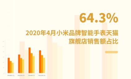 可穿戴设备数据分析:2020年4月小米品牌智能手表天猫旗舰店销售额占比64.3%
