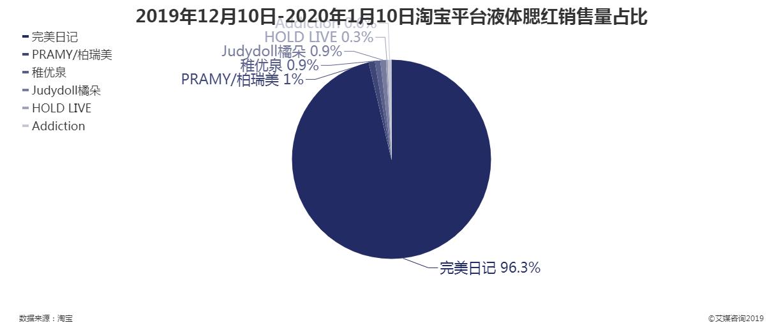 2019年12月10日-2020年1月10日淘宝平台液体腮红销售量占比