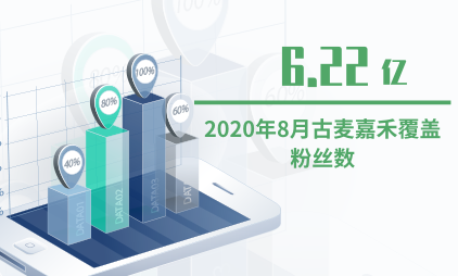 MCN行业数据分析:2020年8月古麦嘉禾覆盖粉丝数为6.22亿