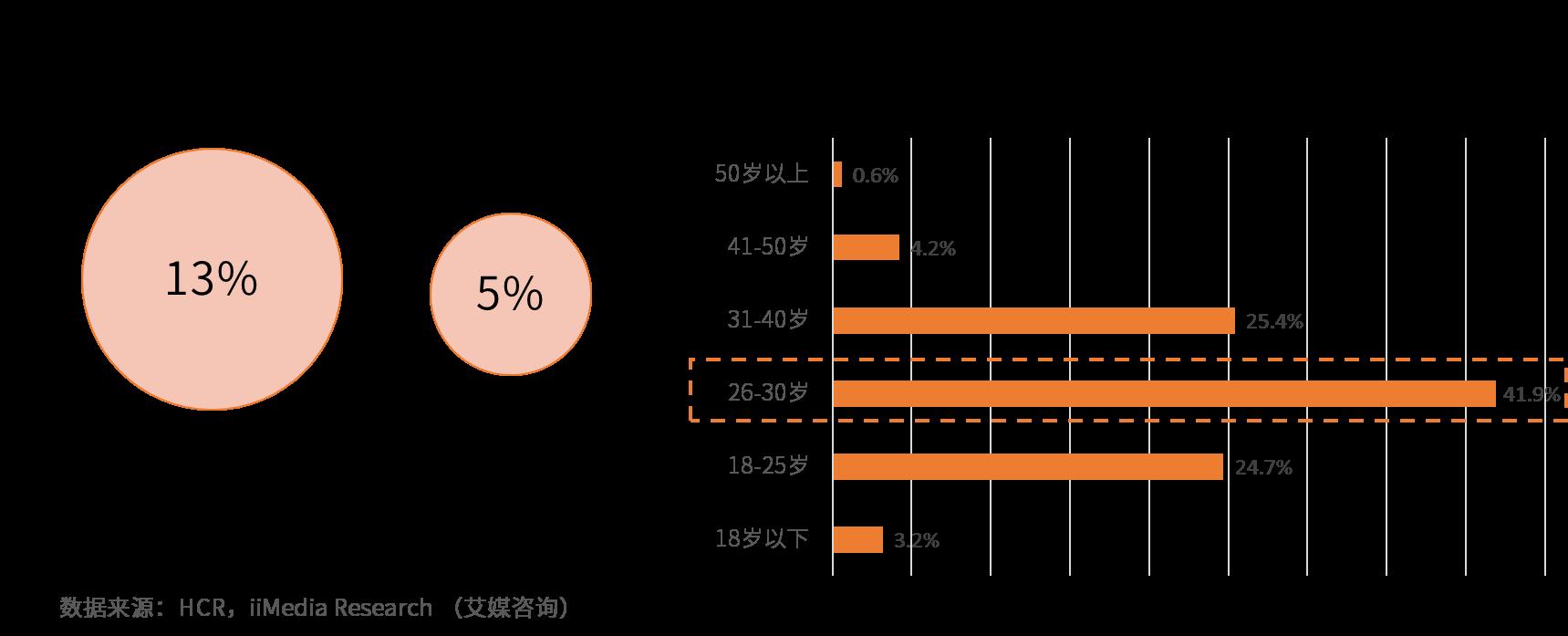 2019年中国植发行业发展现状及市场前景分析