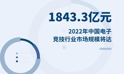 电子竞技行业数据分析:2022年中国电子竞技行业市场规模将达1843.3亿元