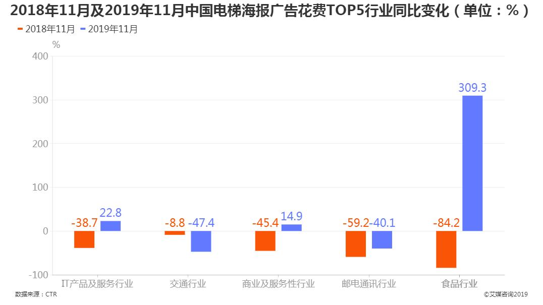 中国电梯海报广告花费TOP5行业同比变化来