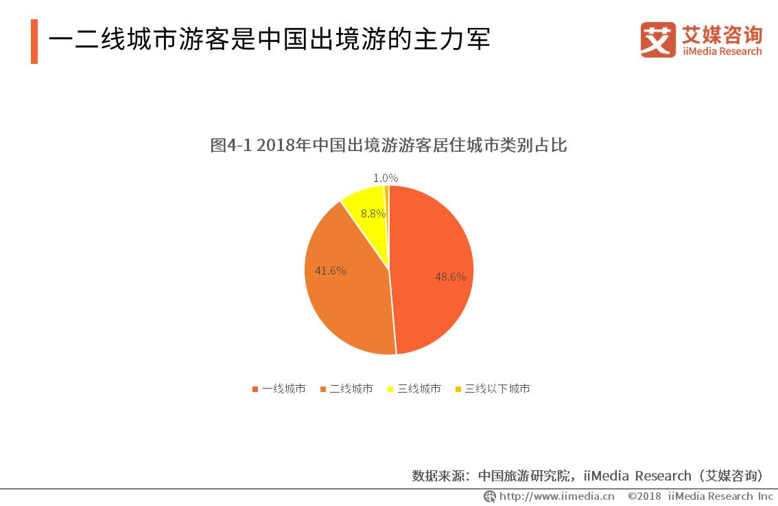 一二线城市游客是中国出境游的主力军