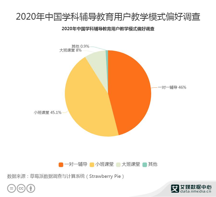 2020年中国学科辅导教育用户教学模式偏好调查