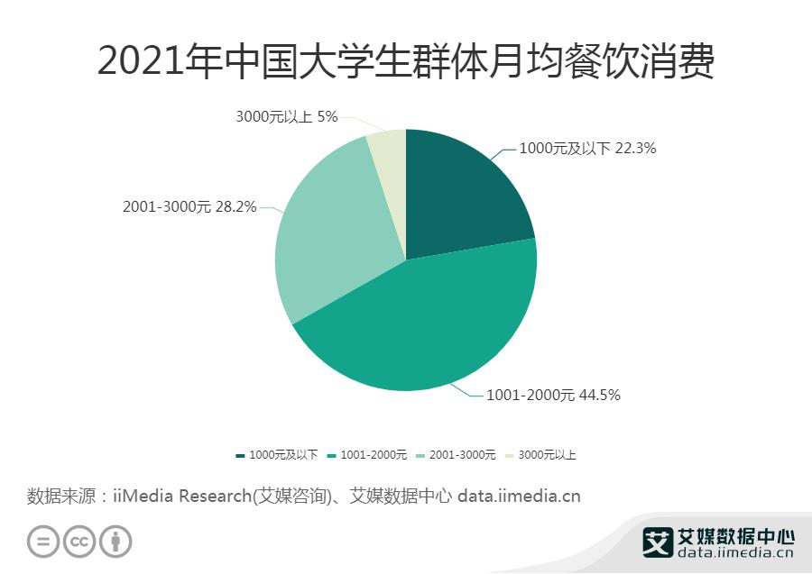 2021年中国大学生群体月均餐饮消费