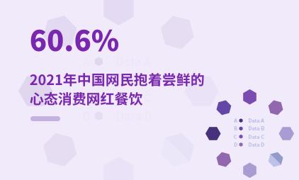 餐饮行业数据分析:2021年中国60.6%网民抱着尝鲜的心态消费网红餐饮
