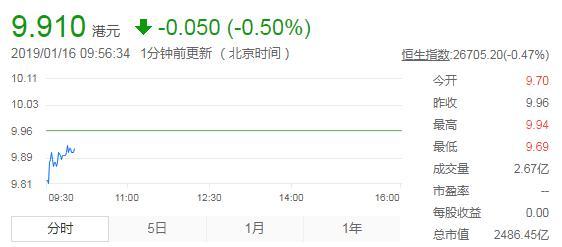小米遭主要股东接连减持, 开盘股价跌2.61%