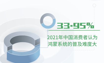 智能手机行业数据分析:2021年中国33.95%消费者认为鸿蒙系统的普及难度大